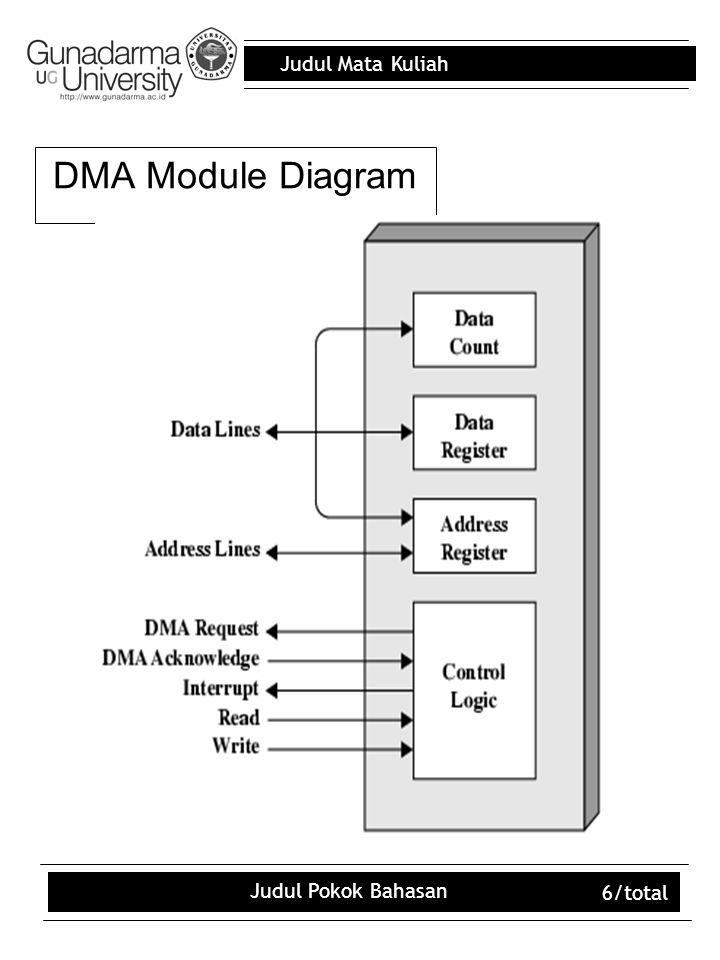 Judul Mata Kuliah Judul Pokok Bahasan 6/total DMA Module Diagram