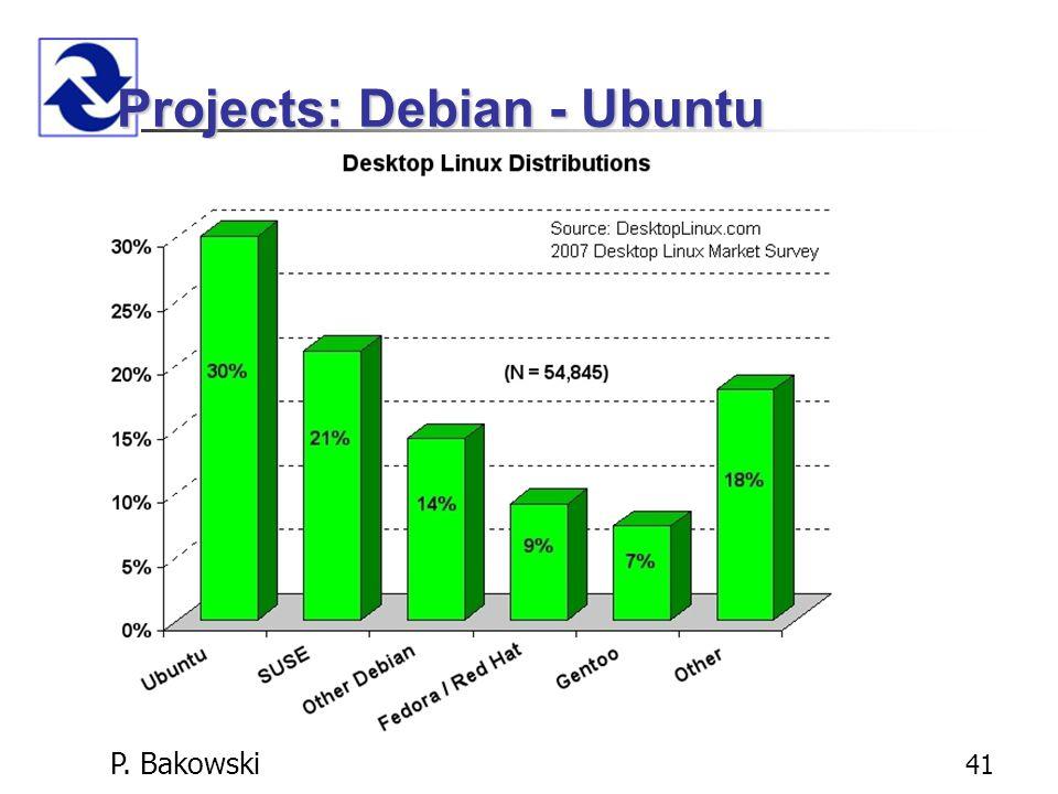 P. Bakowski 41 Projects: Debian - Ubuntu