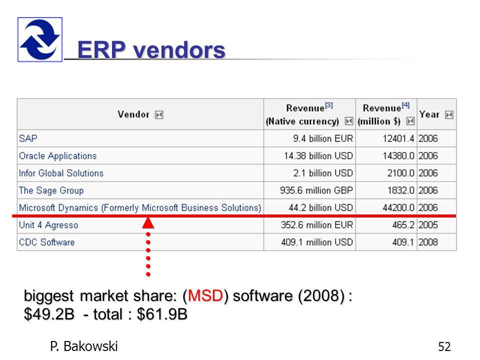P. Bakowski 52 ERP vendors biggest market share: (MSD) software (2008) : $49.2B - total : $61.9B