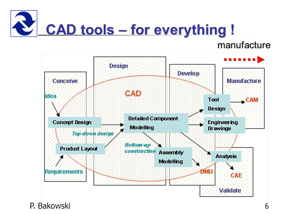 P. Bakowski 6 CAD tools – for everything ! manufacture