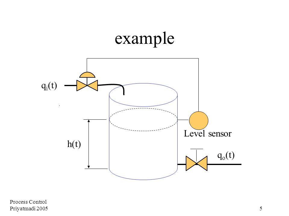 Process Control Priyatmadi 2005 5 example h(t) q i (t) q o (t) Level sensor