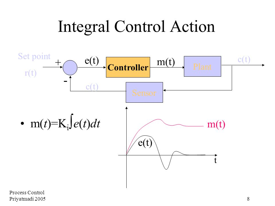 Process Control Priyatmadi 2005 8 Integral Control Action m(t)=K i ∫ e(t)dt Plant Controller Sensor + - Set point r(t) m(t) e(t) c(t) e(t) m(t) t