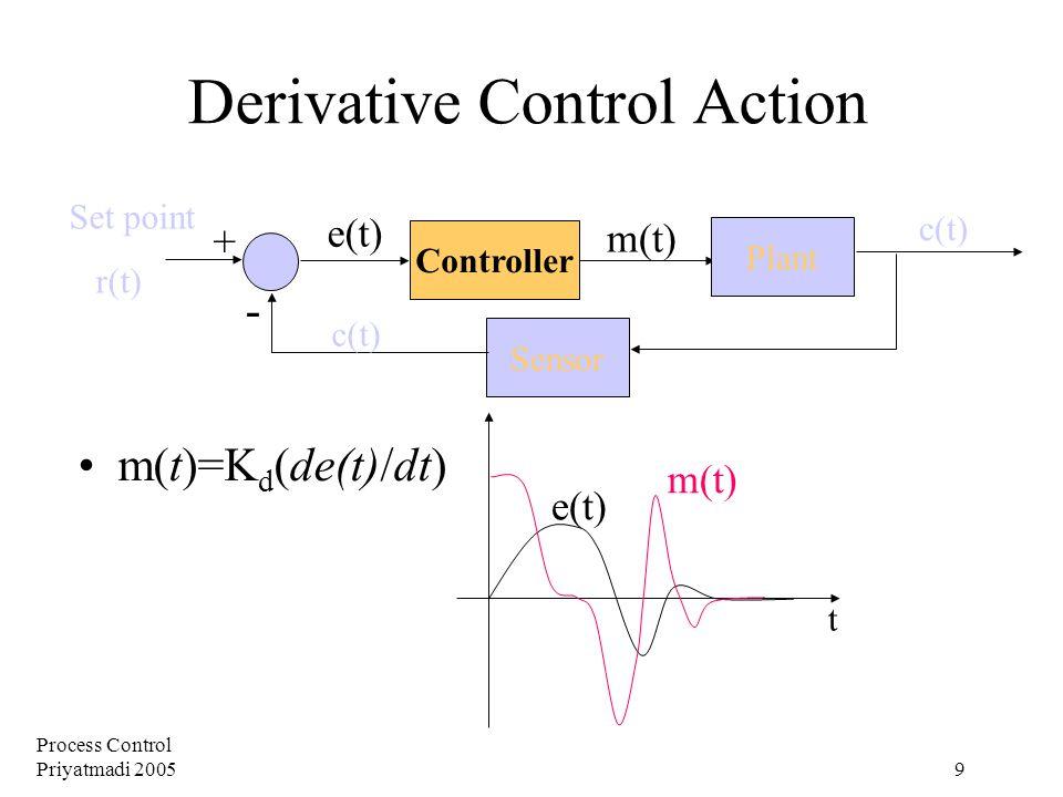 Process Control Priyatmadi 2005 9 Derivative Control Action m(t)=K d (de(t)/dt) Plant Controller Sensor + - Set point r(t) m(t) e(t) c(t) e(t) m(t) t