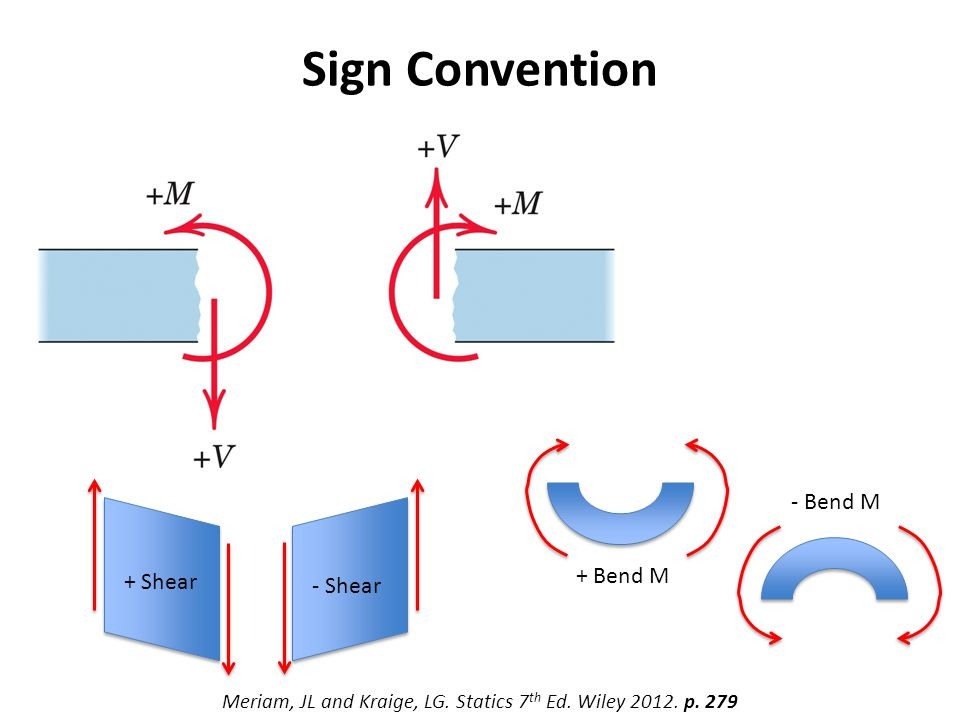 Sign Convention Meriam, JL and Kraige, LG. Statics 7 th Ed.