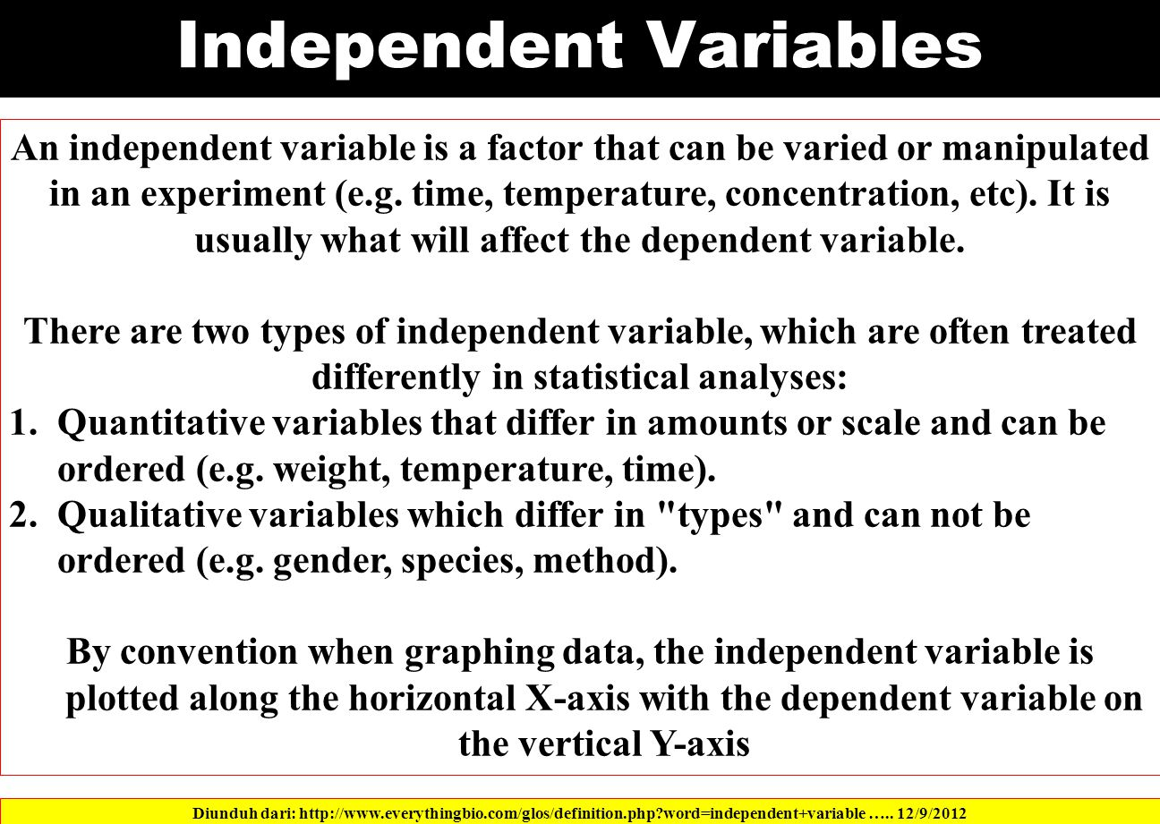 Independent Variables Diunduh dari: http://www.everythingbio.com/glos/definition.php word=independent+variable …..