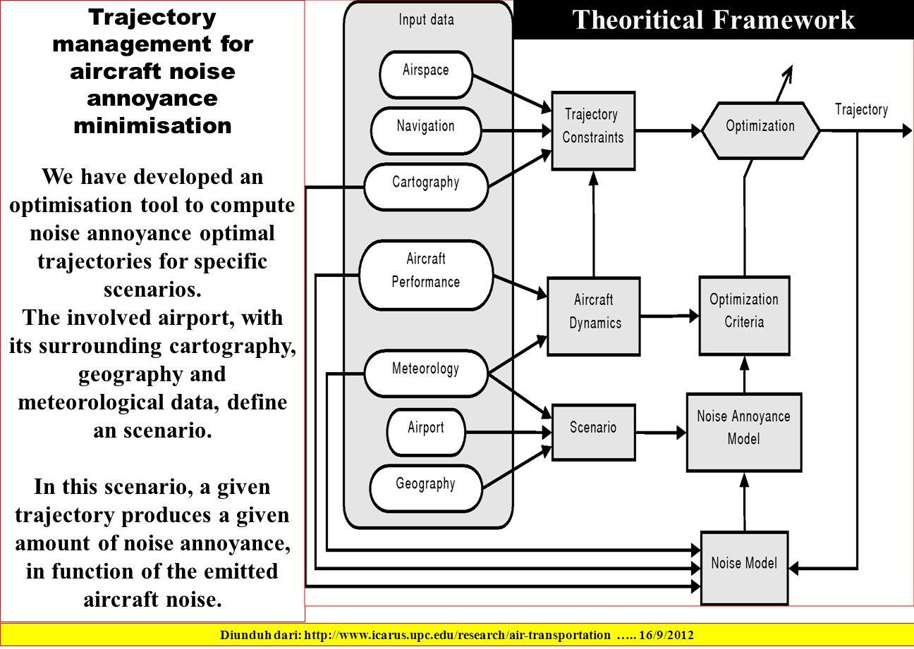 Diunduh dari: http://www.icarus.upc.edu/research/air-transportation …..