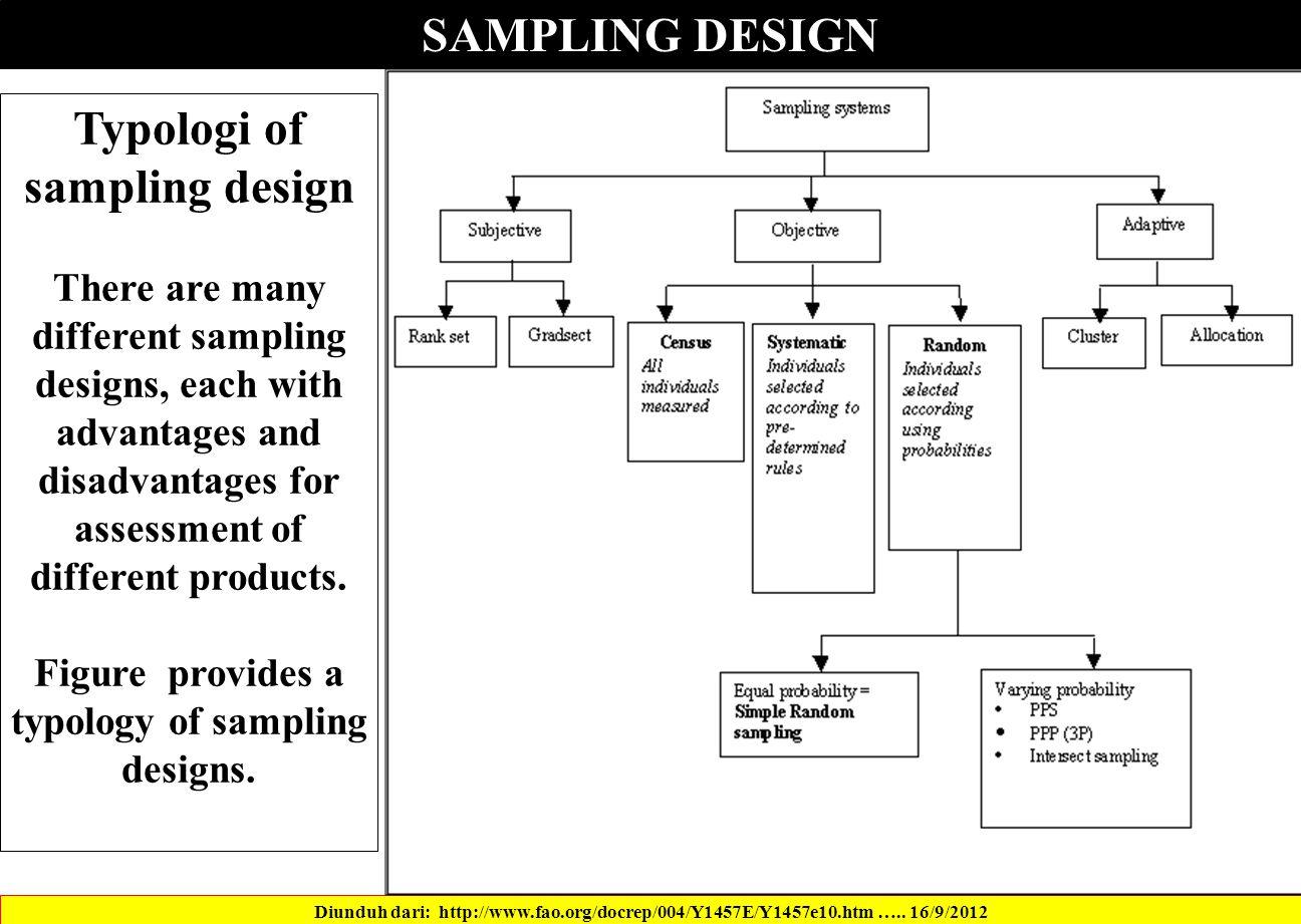 SAMPLING DESIGN Diunduh dari: http://www.fao.org/docrep/004/Y1457E/Y1457e10.htm …..