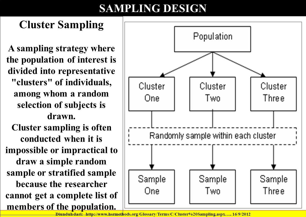 SAMPLING DESIGN Diunduh dari: http://www.hsrmethods.org/Glossary/Terms/C/Cluster%20Sampling.aspx…..