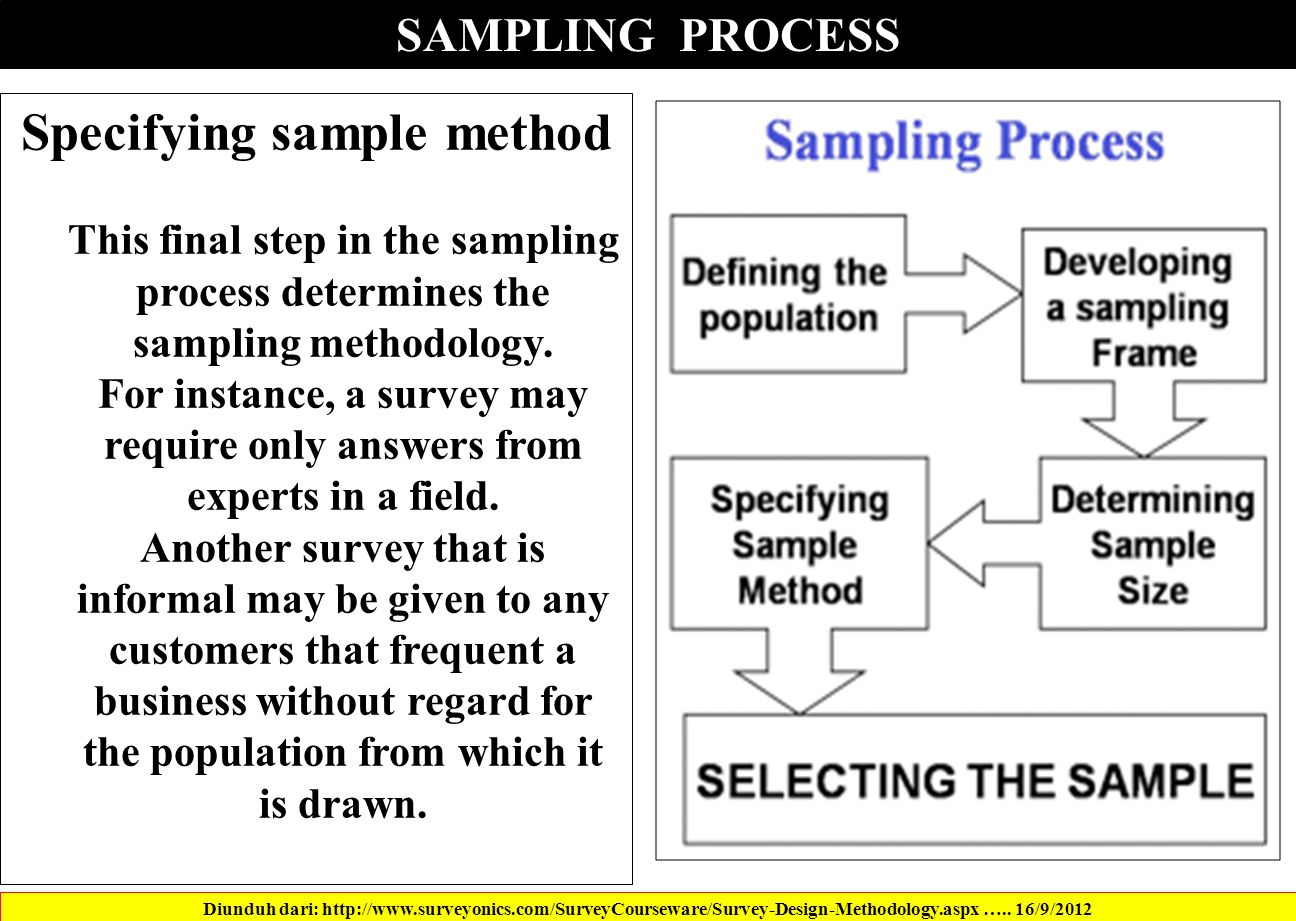 SAMPLING PROCESS Specifying sample method This final step in the sampling process determines the sampling methodology.