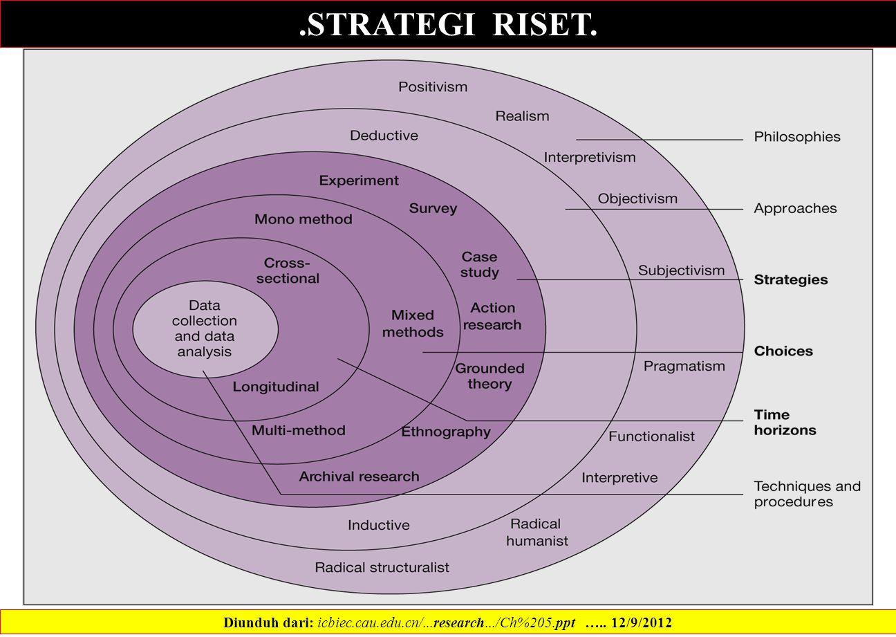 .STRATEGI RISET. Diunduh dari: icbiec.cau.edu.cn/...research.../Ch%205.ppt ….. 12/9/2012