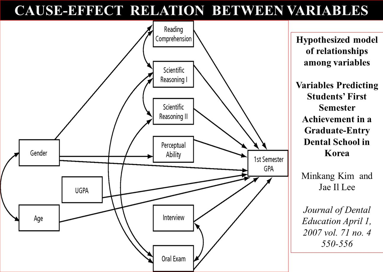CAUSE-EFFECT RELATION BETWEEN VARIABLES Hypothesized model of relationships among variables Variables Predicting Students' First Semester Achievement in a Graduate-Entry Dental School in Korea Minkang Kim and Jae Il Lee Journal of Dental Education April 1, 2007 vol.