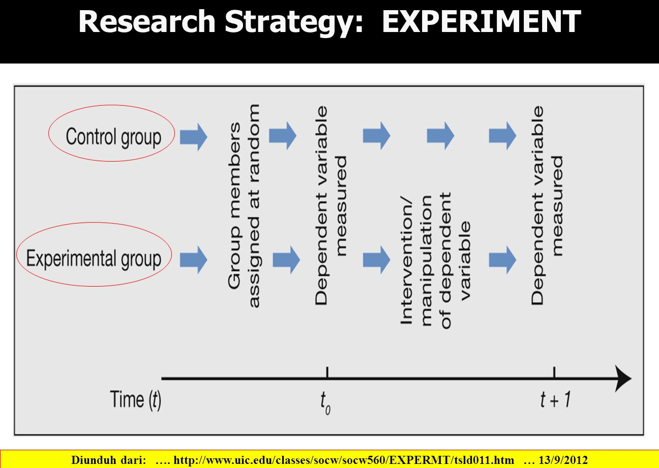Figure 5.2 A classic experiment strategy Research Strategy: EXPERIMENT Diunduh dari: ….