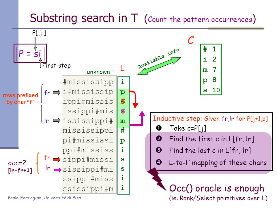 Paolo Ferragina, Università di Pisa fr occ=2 [lr-fr+1] Substring search in T ( Count the pattern occurrences ) #mississipp i#mississip ippi#missis iss