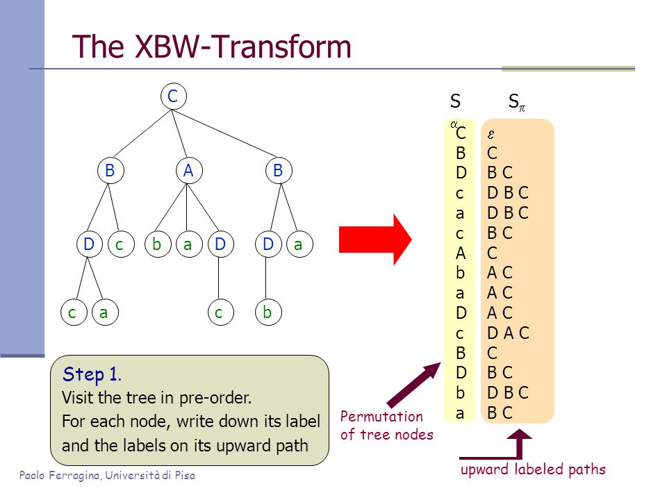 Paolo Ferragina, Università di Pisa The XBW-Transform C BAB Dc ca baD c Da b C B D c a c A b a D c B D b a SS  C B C D B C B C C A C D A C C B C D B C B C SS upward labeled paths Permutation of tree nodes Step 1.