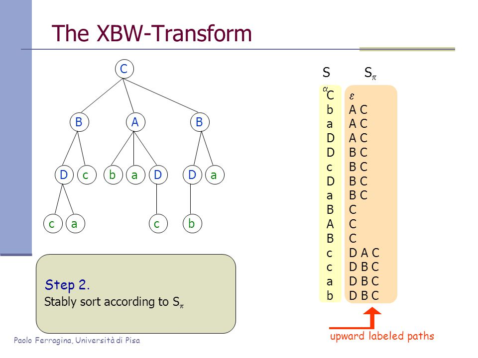 Paolo Ferragina, Università di Pisa The XBW-Transform C BAB Dc ca baD c Da b CbaDDcDaBABccabCbaDDcDaBABccab SS  A C B C C D A C D B C SS upward labeled paths Step 2.