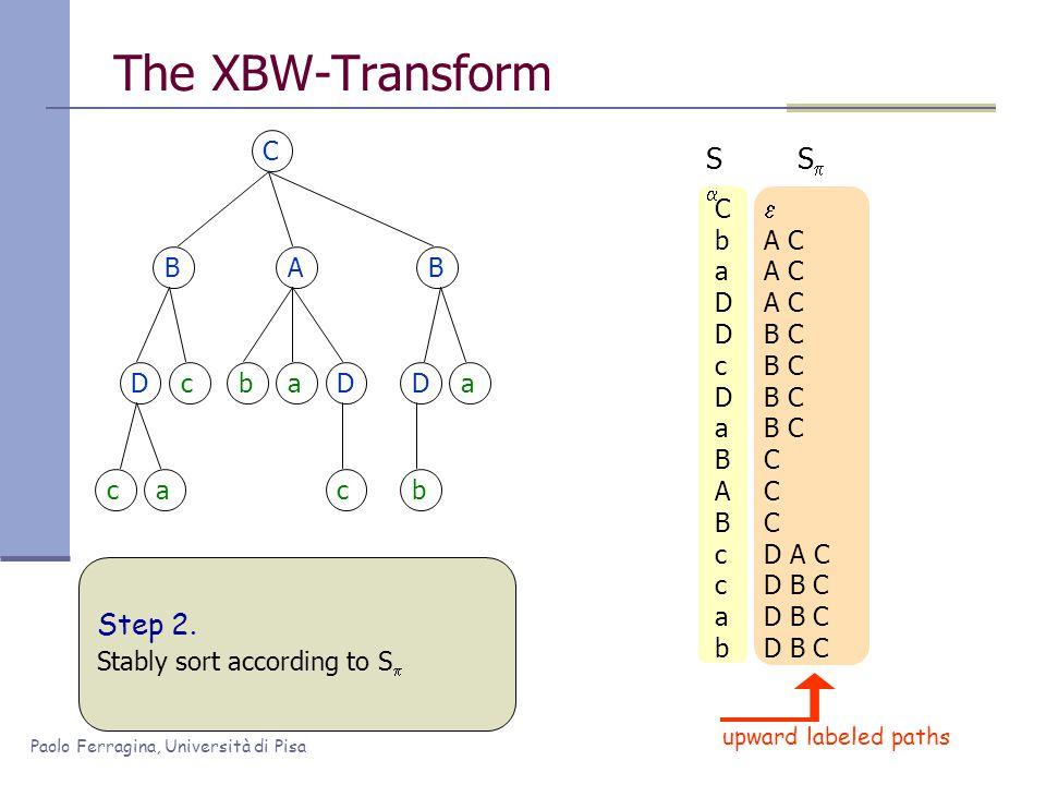 Paolo Ferragina, Università di Pisa The XBW-Transform C BAB Dc ca baD c Da b CbaDDcDaBABccabCbaDDcDaBABccab SS  A C B C C D A C D B C SS upward labeled paths Step 2.
