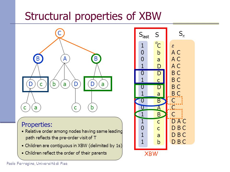 Paolo Ferragina, Università di Pisa 100101010011011100101010011011 Structural properties of XBW C BAB Dc ca baD c Da b CbaDDcDaBABccabCbaDDcDaBABccab SS  A C B C C D A C D B C SS S last XBW Properties: Relative order among nodes having same leading path reflects the pre-order visit of T Children are contiguous in XBW (delimited by 1s) Children reflect the order of their parents
