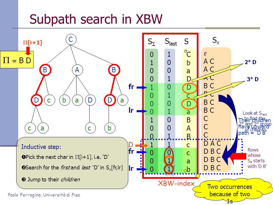 Paolo Ferragina, Università di Pisa 100101010011011100101010011011 Subpath search in XBW C BAB Dc ca baD c Da b CbaDDcDaBABccabCbaDDcDaBABccab SS  A C B C C D A C D B C SS S last XBW-index 010010001001000010010001001000 SS D Inductive step:  Pick the next char in  [i+1]  i.e.
