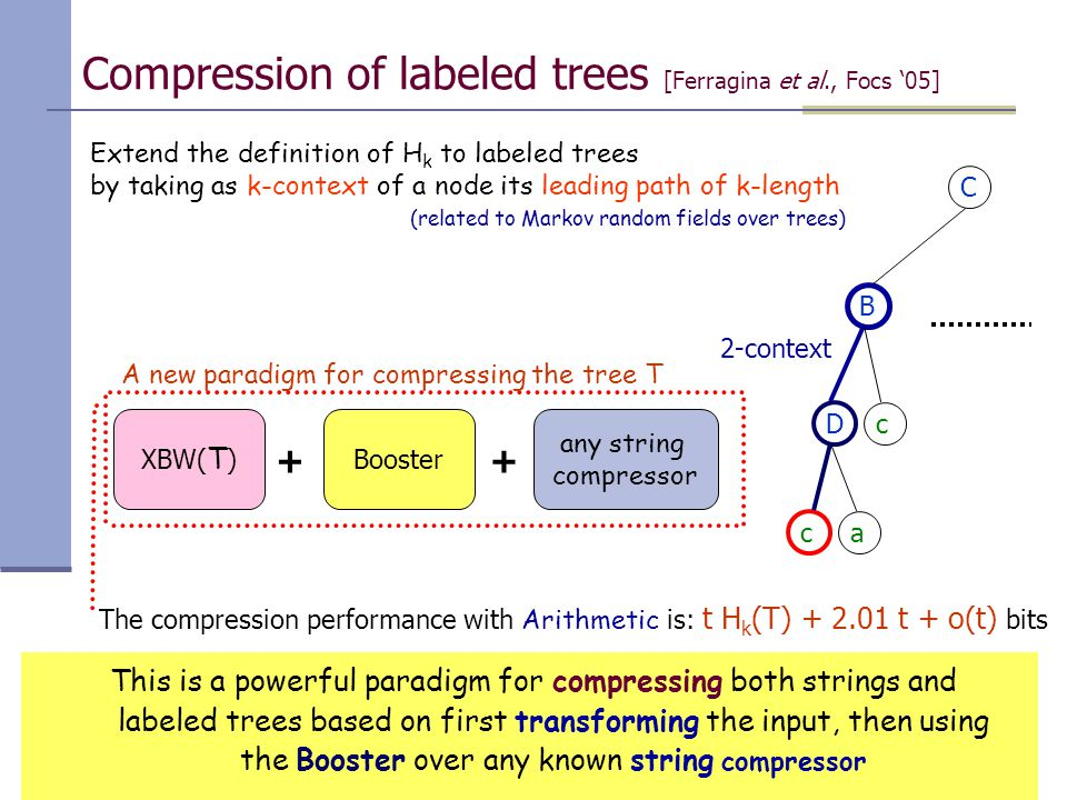Paolo Ferragina, Università di Pisa Compression of labeled trees [Ferragina et al., Focs '05] Extend the definition of H k to labeled trees by taking as k-context of a node its leading path of k-length (related to Markov random fields over trees) XBW( T ) C B Dc ca 2-context + Booster + any string compressor The compression performance with Arithmetic is: t H k (T) + 2.01 t + o(t) bits This is a powerful paradigm for compressing both strings and labeled trees based on first transforming the input, then using the Booster over any known string compressor A new paradigm for compressing the tree T