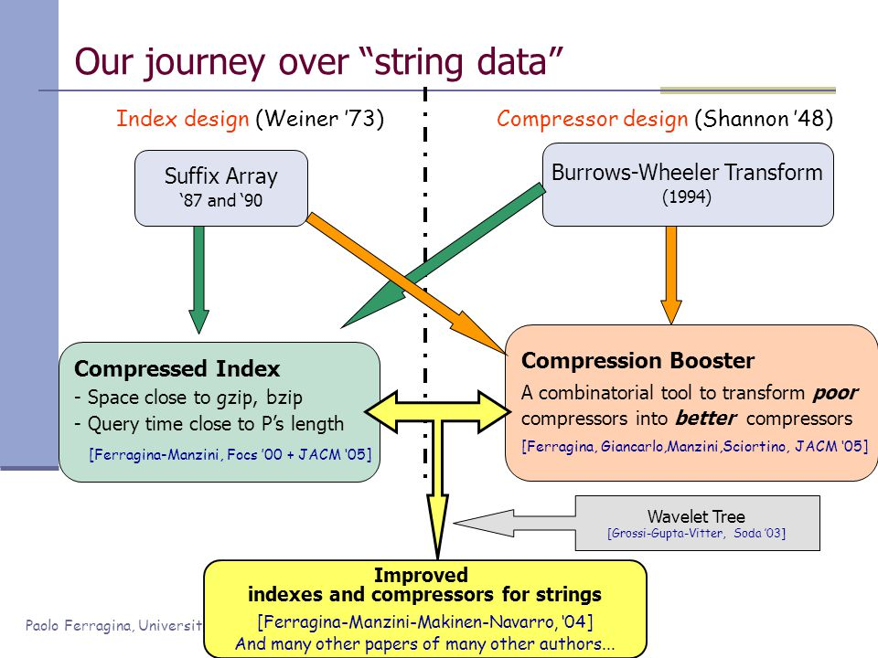 Paolo Ferragina, Università di Pisa Suffix Array '87 and '90 Index design (Weiner '73)Compressor design (Shannon '48) Burrows-Wheeler Transform (1994) Compressed Index - Space close to gzip, bzip Space close to gzip, bzip - Query time close to P's length Query time close to P's length [Ferragina-Manzini, Focs '00 + JACM '05] Compression Booster A combinatorial tool to transform poor compressors into better compressors [Ferragina, Giancarlo,Manzini,Sciortino, JACM '05] Our journey over string data Improved indexes and compressors for strings [Ferragina-Manzini-Makinen-Navarro, '04] And many other papers of many other authors...