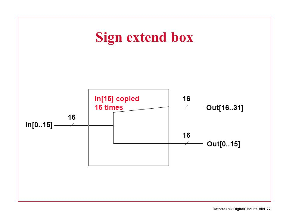 Datorteknik DigitalCircuits bild 22 Sign extend box 16 In[0..15] Out[16..31] Out[0..15] In[15] copied 16 times