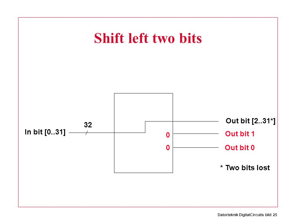 Datorteknik DigitalCircuits bild 25 Shift left two bits 32 Out bit [2..31*] In bit [0..31] Out bit 1 Out bit 0 0 0 * Two bits lost