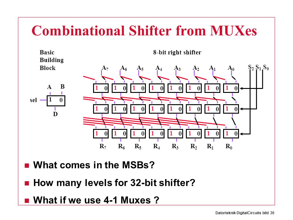 Datorteknik DigitalCircuits bild 30 Combinational Shifter from MUXes What comes in the MSBs.