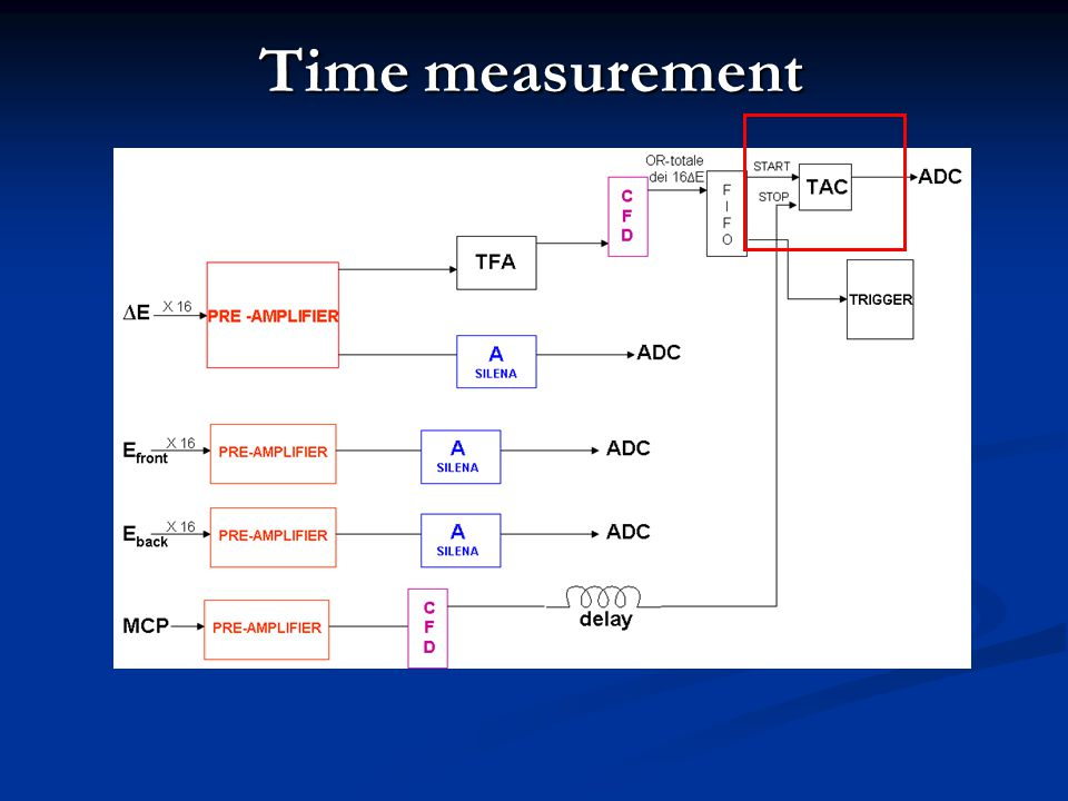 Time measurement