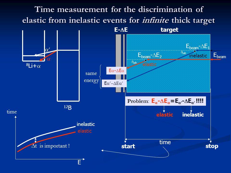E beam -  E 1 E beam -  E 2 E beam  lab E-EE-E E  inelastic elastic Problem: E  -  E  =E  -  E  !!!! inelasticelastic 8 Li+  12 B