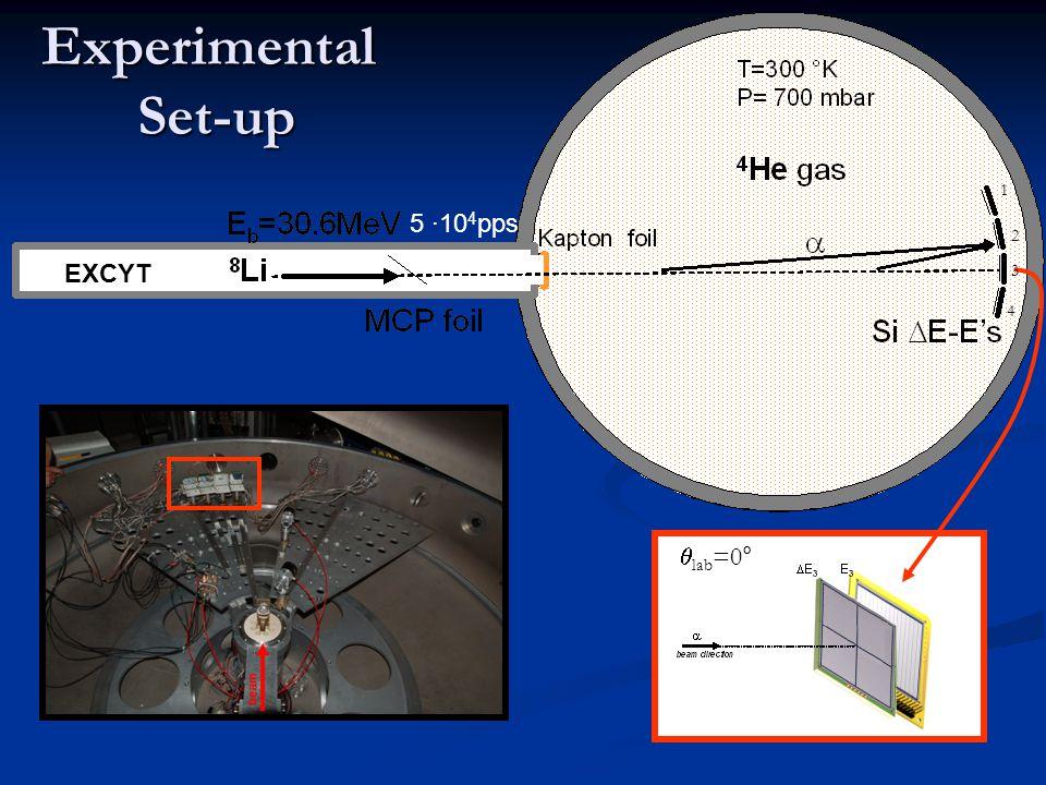 Preliminary Results  lab =0° telescope Time (ns)  E(MeV) elastic  's simulation inelastic  's 3.21 MeV, 3 + 2.25 MeV, 1 + 0.98 MeV, 2 + punch-through tritons  E(MeV)  E(MeV)  t p  E detector Thickness:47  m Resolution: 150 keV Time resolution <1 ns