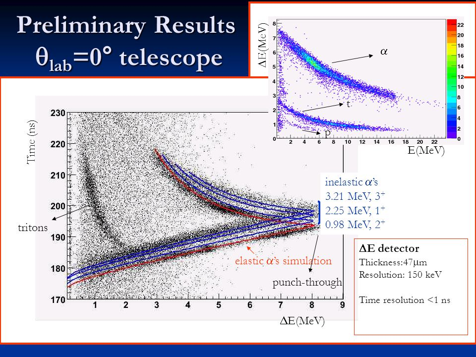 Preliminary Results  lab =0° telescope Time (ns)  E(MeV) elastic  's simulation inelastic  's 3.21 MeV, 3 + 2.25 MeV, 1 + 0.98 MeV, 2 + punch-through tritons  E(MeV)  E(MeV)  t p  E detector Thickness:47  m Resolution: 150 keV Time resolution <1 ns