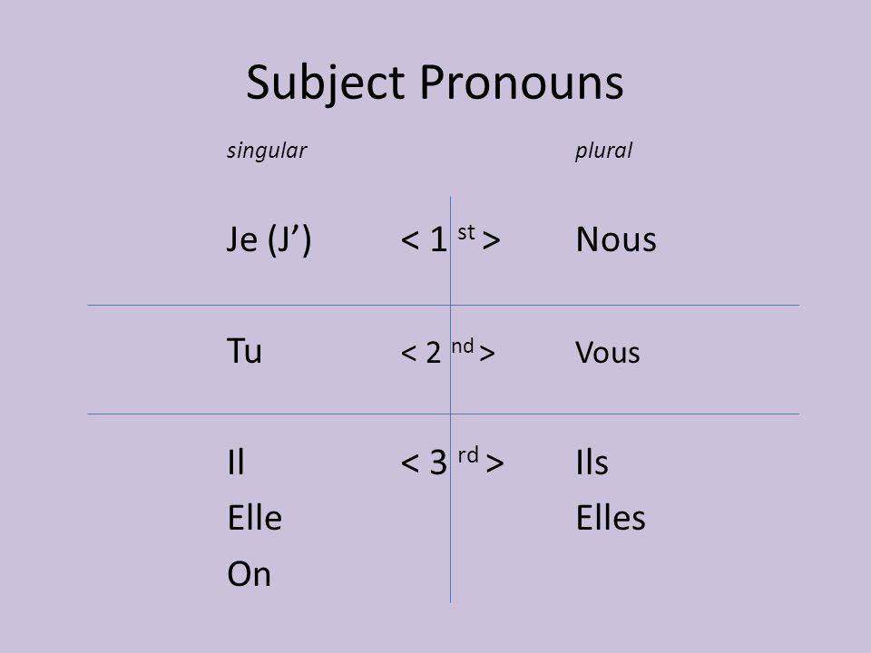 Subject Pronouns singularplural Je (J') Nous Tu Vous Il Ils ElleElles On