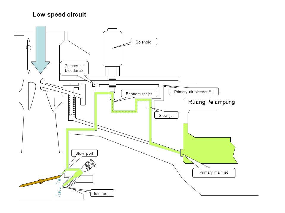 Idle speed circuit Ruang Pelampung Primary main jet Slow jet Primary air bleeder #1 Primary air bleeder #2 Economizer jet Solenoid Slow port Idle port