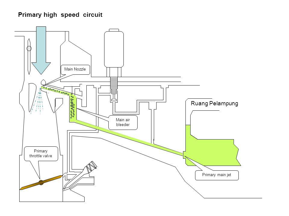 Low speed circuit Ruang Pelampung Primary main jet Slow jet Primary air bleeder #1 Primary air bleeder #2 Economizer jet Solenoid Slow port Idle port