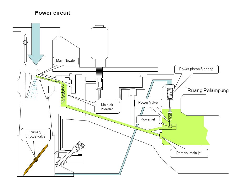 Power circuit Ruang Pelampung Primary main jet Main Nozzle Main air bleeder Primary throttle valve Power jet Power Valve Power piston & spring