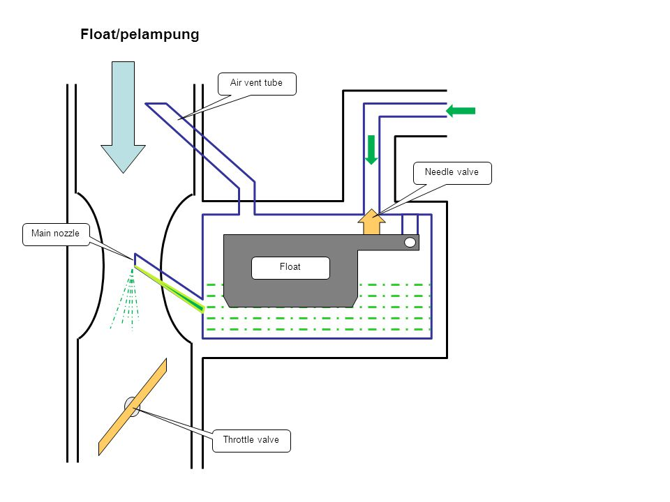 Float/pelampung Air vent tube Main nozzle Throttle valve Needle valve Float