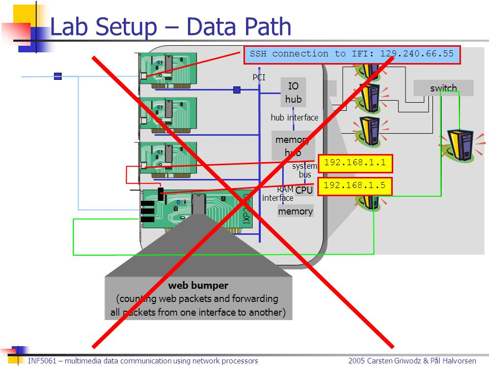 2005 Carsten Griwodz & Pål HalvorsenINF5061 – multimedia data communication using network processors Lab Setup – Data Path IXP lab switch … IXP2400 PCI IO hub memory hub CPU memory hub interface system bus RAM interface web bumper (counting web packets and forwarding all packets from one interface to another) 192.168.1.1 192.168.1.5 SSH connection to IFI: 129.240.66.55