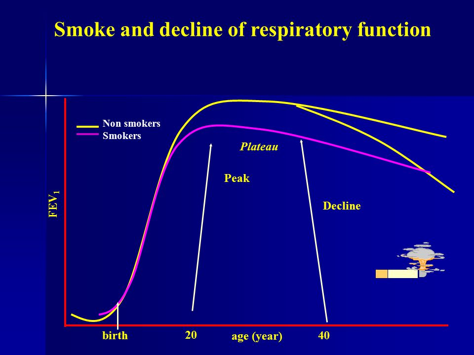 COPD results from an interaction between host and environmental factors Host factors   genetic susceptibility  AAT deficiency  other possible genetic factors  phenotypic susceptibility Environmental exposures  tobacco smoke (active and passive)  occupational dusts and chemicals  air pollution (indoor and outdoor)