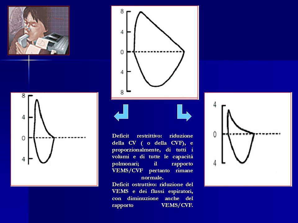 Deficit restrittivo: riduzione della CV ( o della CVF), e proporzionalmente, di tutti i volumi e di tutte le capacità polmonari; il rapporto VEMS/CVF pertanto rimane normale.