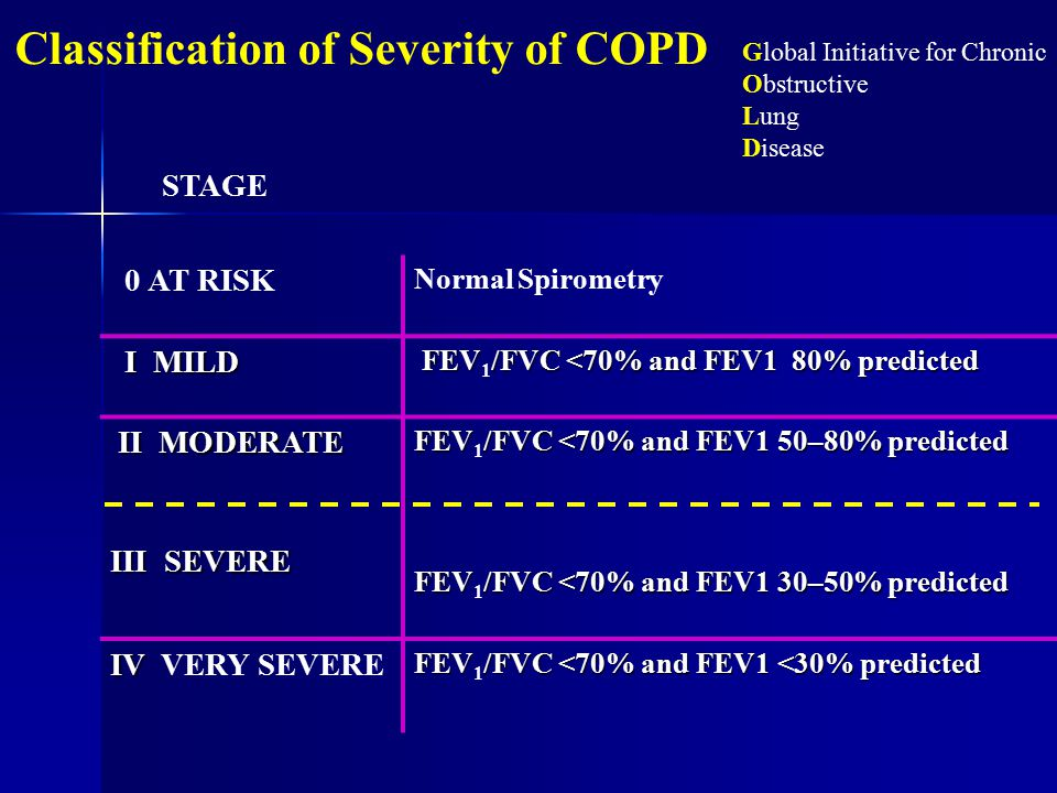 0 AT RISK Normal Spirometry I MILD I MILD FEV/FVC <70% and FEV1 80% predicted FEV 1 /FVC <70% and FEV1 80% predicted II MODERATE II MODERATE III SEVERE FEV/FVC <70% and FEV1 50–80% predicted FEV 1 /FVC <70% and FEV1 50–80% predicted FEV/FVC <70% and FEV1 30–50% predicted FEV 1 /FVC <70% and FEV1 30–50% predicted IV IV VERY SEVERE FEV/FVC <70% and FEV1 <30% predicted FEV 1 /FVC <70% and FEV1 <30% predicted Global Initiative for Chronic Obstructive Lung Disease Classification of Severity of COPD STAGE