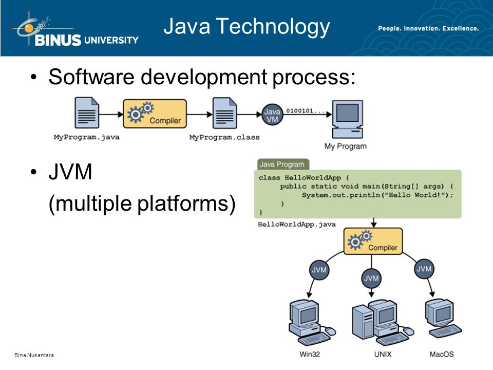 Java Technology Software development process: JVM (multiple platforms) Bina Nusantara
