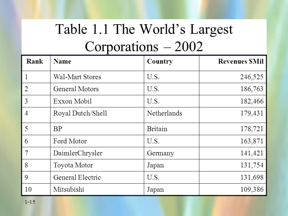 1-15 Table 1.1 The World's Largest Corporations – 2002 RankNameCountryRevenues $Mil 1Wal-Mart StoresU.S.246,525 2General MotorsU.S.186,763 3Exxon MobilU.S.182,466 4Royal Dutch/ShellNetherlands179,431 5BPBritain178,721 6Ford MotorU.S.163,871 7DaimlerChryslerGermany141,421 8Toyota MotorJapan131,754 9General ElectricU.S.131,698 10MitsubishiJapan109,386