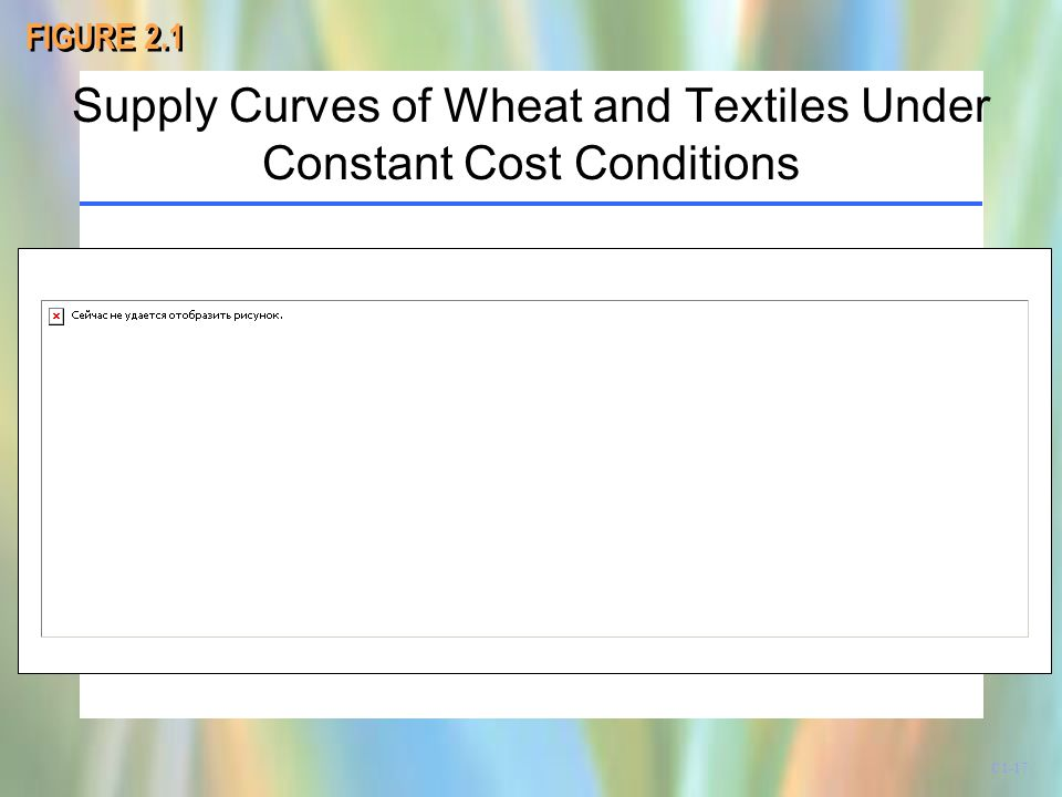 Supply Curves of Wheat and Textiles Under Constant Cost Conditions FIGURE 2.1 C1-17