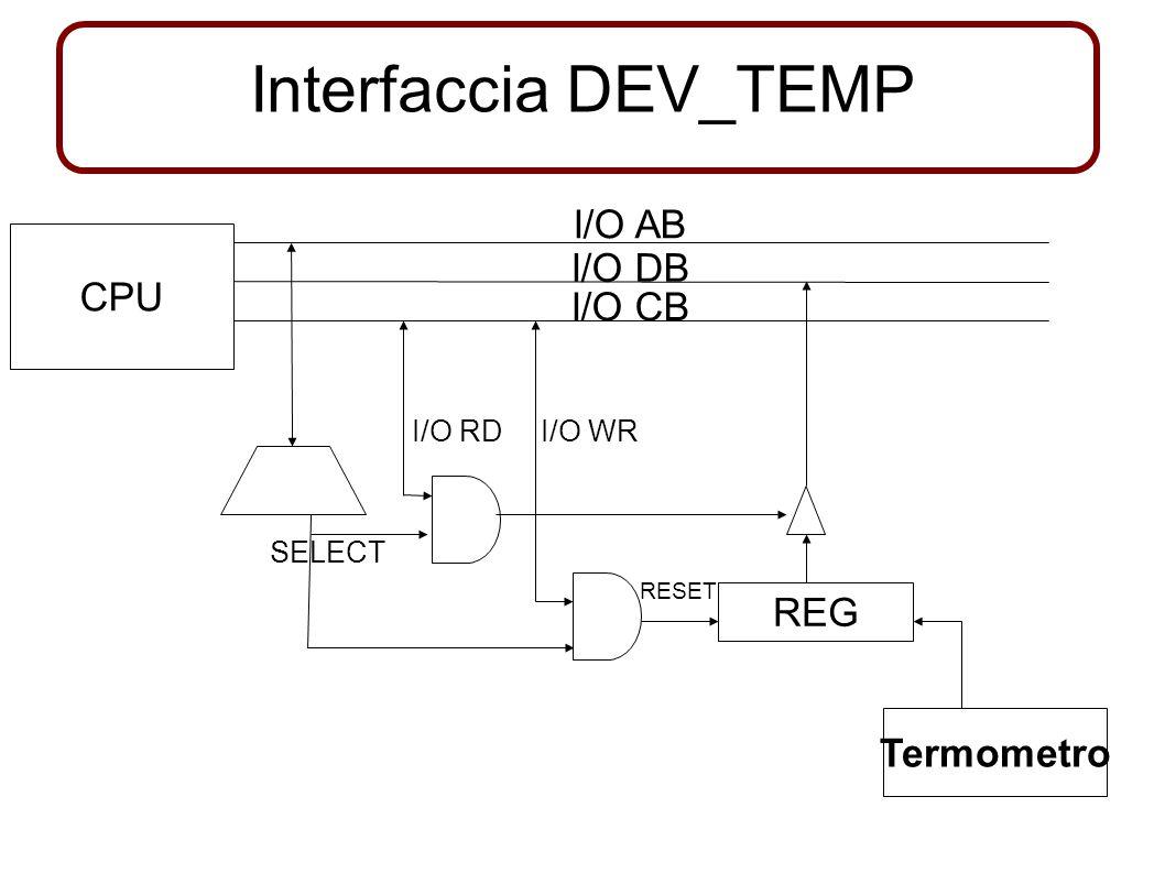 Logica dell'interfaccia del DMAC per le interruzioni I/O AB I/O DB I/O CB Decoder SELECT START STARTD O.C.