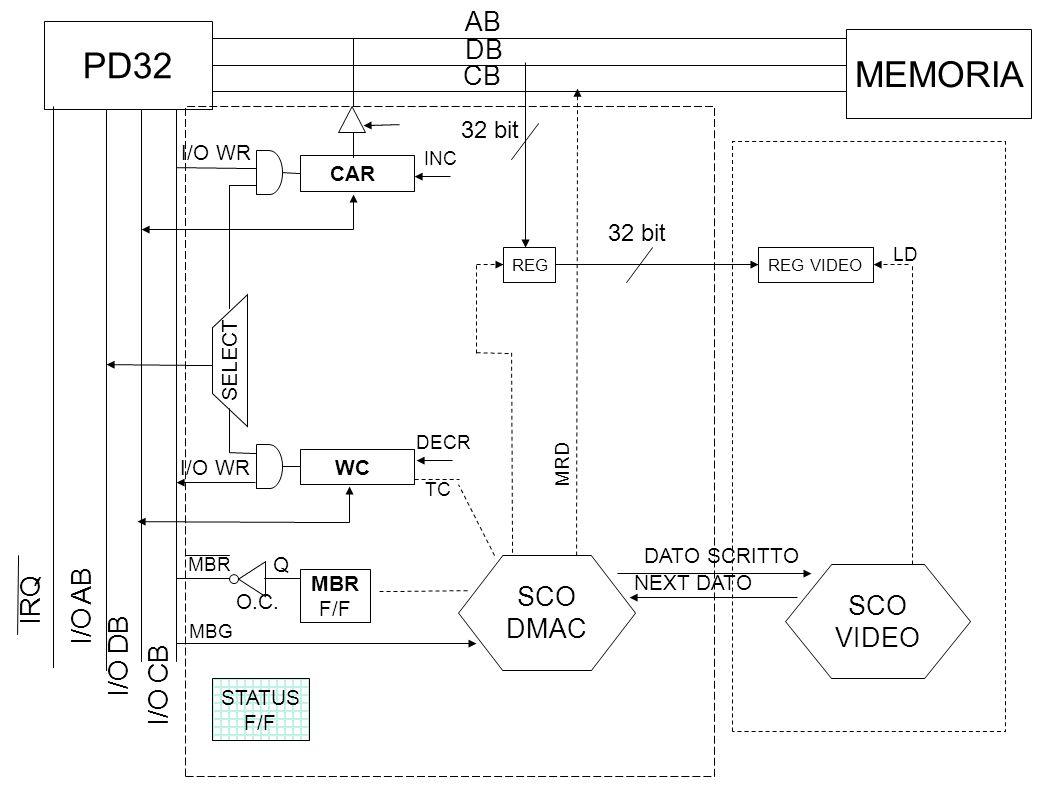 Inizializzazione timer ; subroutine di inizializzazione parametrica, richiede il caricamento in R0 del numero ;di millisecondi dell'intervallo init:outb R0, DEVICE start DEVICE ret