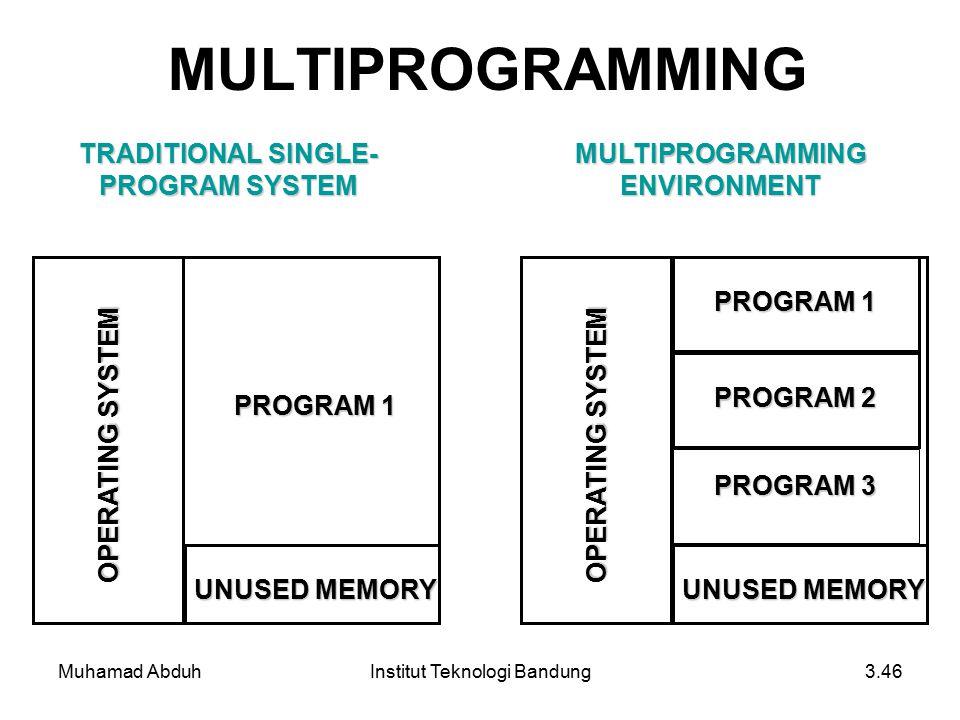 Muhamad AbduhInstitut Teknologi Bandung3.46 MULTIPROGRAMMING OPERATING SYSTEM UNUSED MEMORY PROGRAM 1 TRADITIONAL SINGLE- PROGRAM SYSTEM OPERATING SYSTEM UNUSED MEMORY PROGRAM 1 PROGRAM 2 PROGRAM 3 MULTIPROGRAMMING ENVIRONMENT