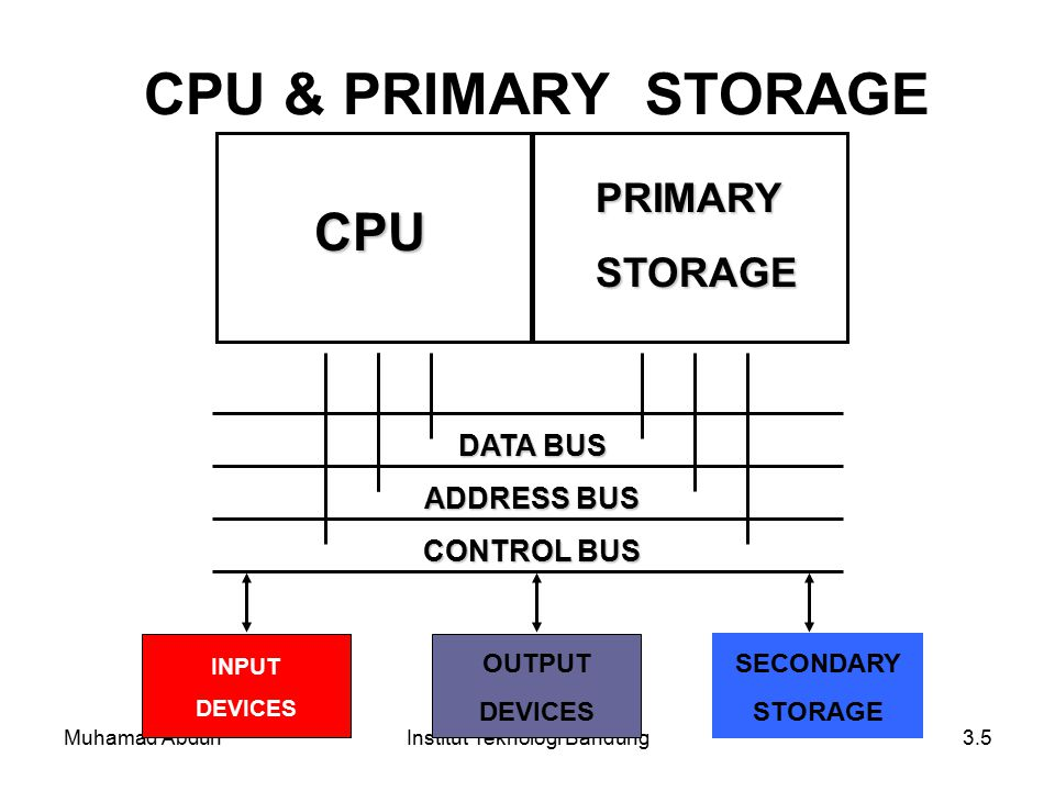 Muhamad AbduhInstitut Teknologi Bandung3.5 CPU & PRIMARY STORAGE CPU PRIMARYSTORAGE DATA BUS ADDRESS BUS CONTROL BUS INPUT DEVICES OUTPUT DEVICES SECO