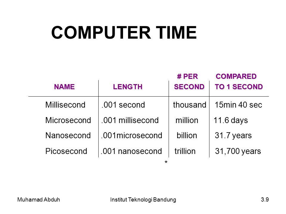 Muhamad AbduhInstitut Teknologi Bandung3.9 COMPUTER TIME Millisecond.001 second thousand 15min 40 sec Microsecond.001 millisecond million 11.6 days Nanosecond.001microsecond billion 31.7 years Picosecond.001 nanosecond trillion 31,700 years * NAME LENGTH SECOND TO 1 SECOND NAME LENGTH SECOND TO 1 SECOND # PER COMPARED # PER COMPARED