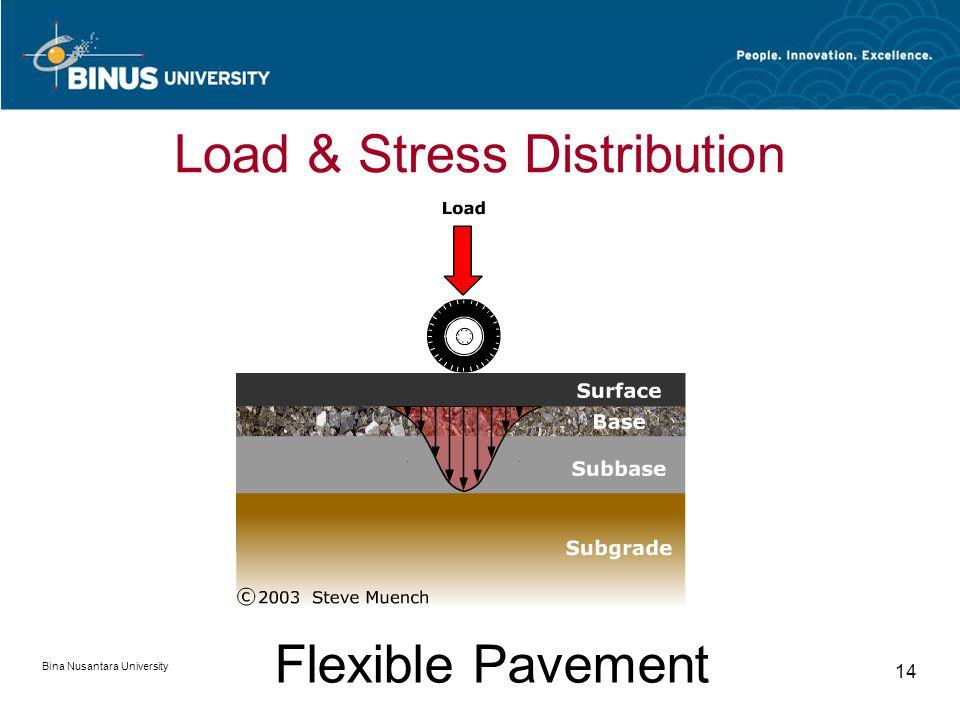 Bina Nusantara University 14 Flexible Pavement Load & Stress Distribution