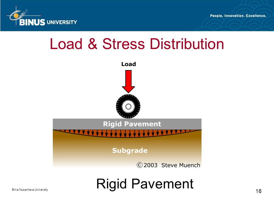 Bina Nusantara University 16 Rigid Pavement Load & Stress Distribution